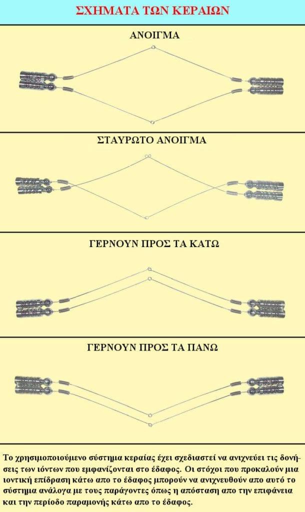 nokta field sniffer ανιχνευτής αποστάσεως